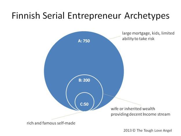 Finnish Serial Entrepreneur Archetypes